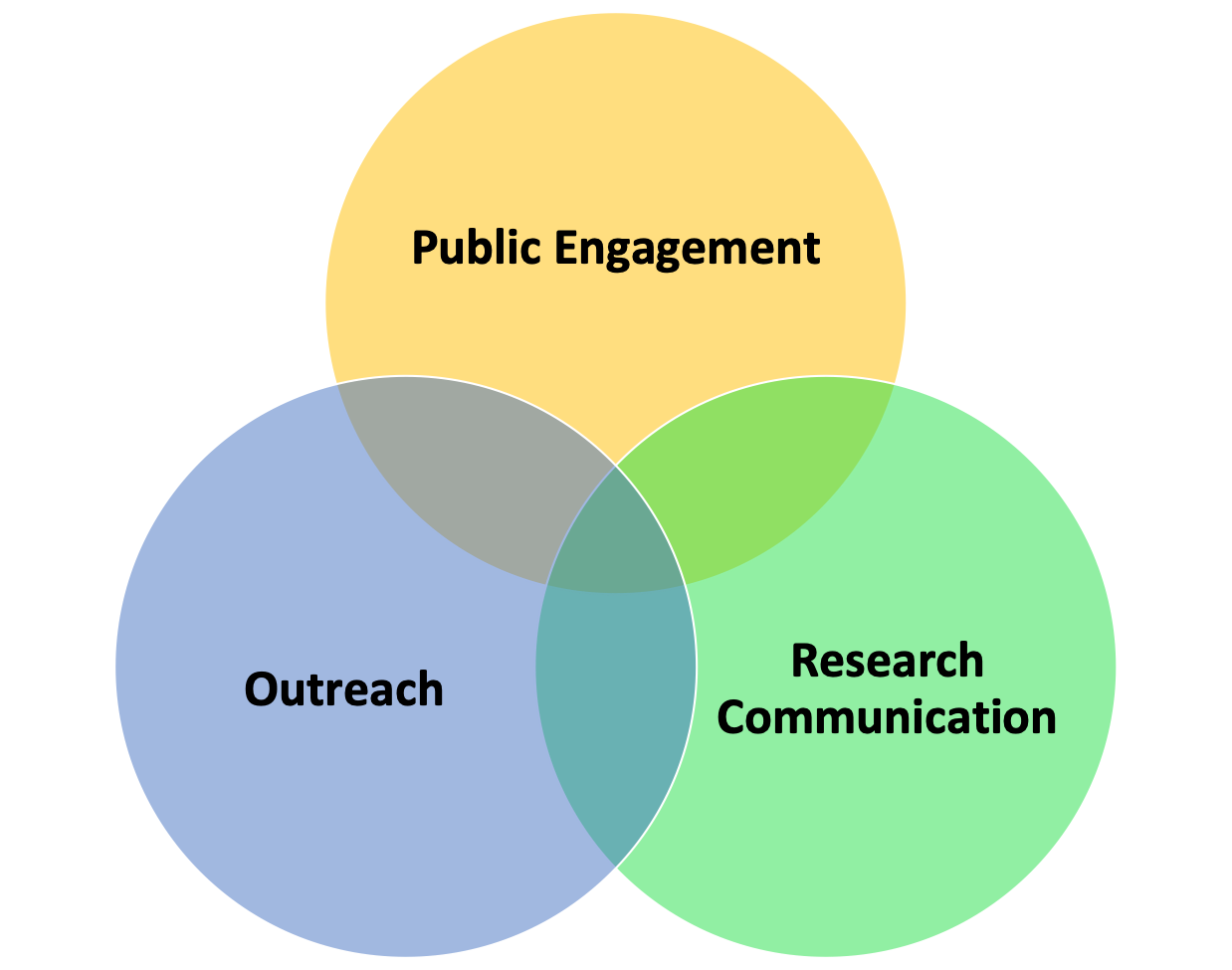 science communications venn